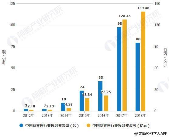2012-2018年中国新零售行业投融资数量、金额统计情况