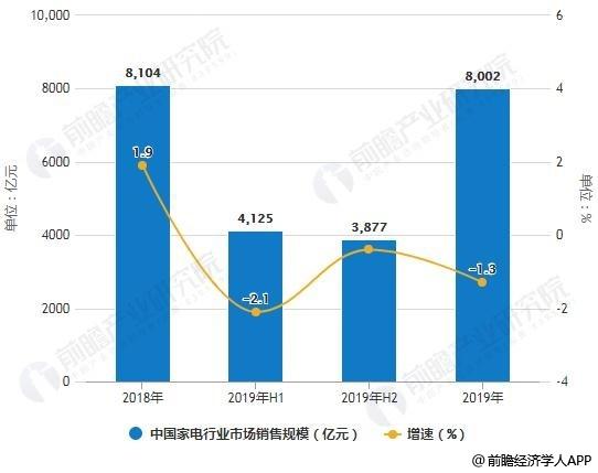 2018-2019年中国家电行业市场销售规模统计情况及预测