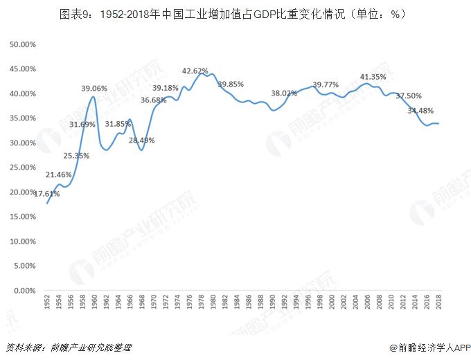 图表9:1952-2018年中国工业增加值占GDP比重变化情况(单位:%)