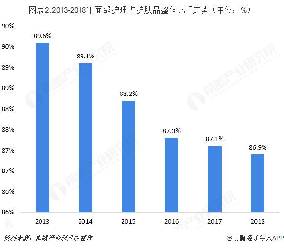 图表2:2013-2018年面部护理占护肤品整体比重走势(单位:%)