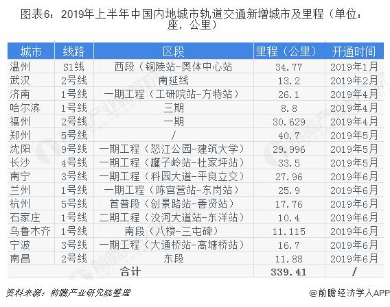 图表6:2019年上半年中国内地城市轨道交通新增城市及里程(单位:座,公里)