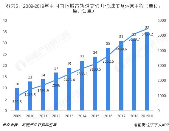 图表5:2009-2019年中国内地城市轨道交通开通城市及运营里程(单位:座,公里)