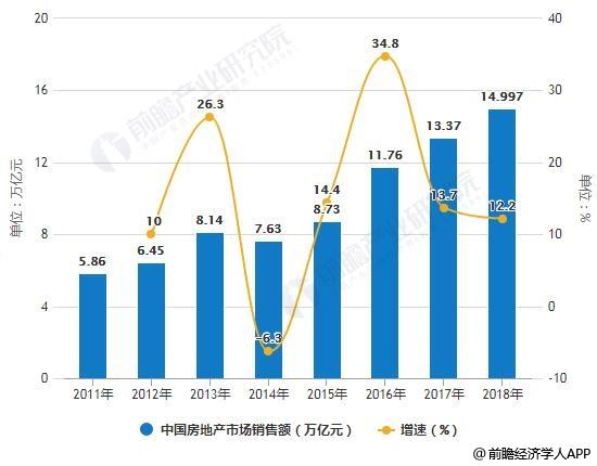 2011-2018年中国房地产市场销售额统计及增长情况
