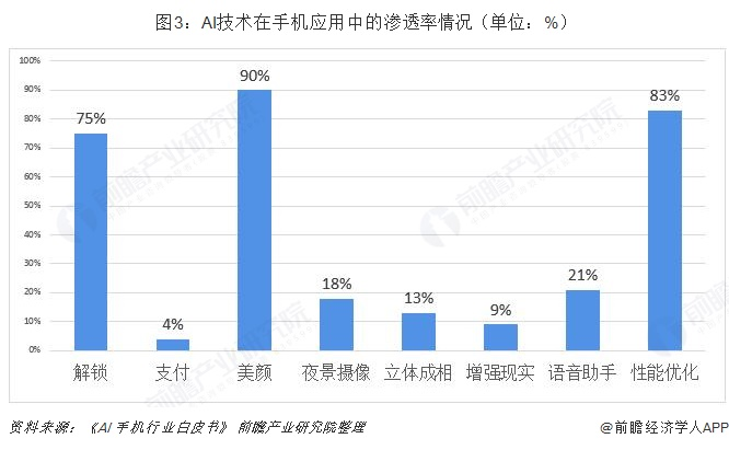 图3:AI技术在手机应用中的渗透率情况(单位:%)