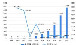 2018年中国光<em>伏</em><em>逆变器</em>市场现状与竞争格局分析 集中式<em>逆变器</em>和组串式<em>逆变器</em>占主导 <em>逆变器</em>效率仍有提升空间