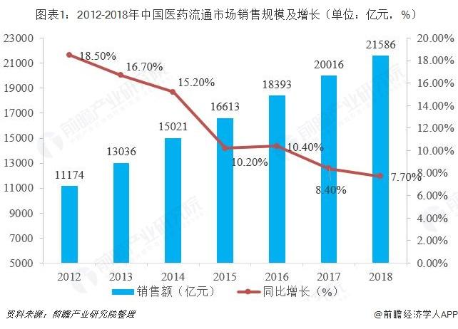图表1:2012-2018年中国医药流通市场销售规模及增长(单位:亿元,%)