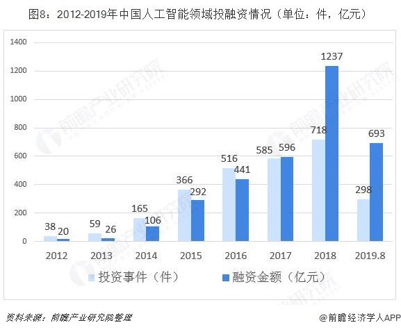 图8:2012-2019年中国人工智能领域投融资情况(单位:件,亿元)