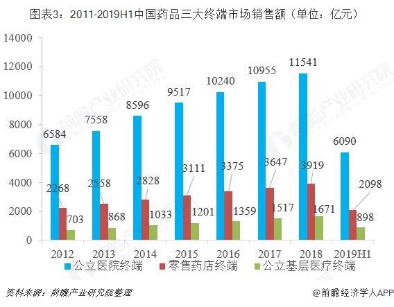 图表3:2011-2019H1中国药品三大终端市场销售额(单位:亿元)
