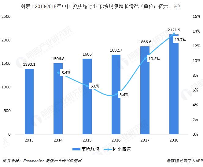 图表1:2013-2018年中国护肤品行业市场规模增长情况(单位:亿元,%)