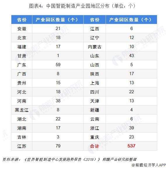 图表4:中国智能制造产业园地区分布(单位:个)