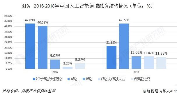 图9:2016-2018年中国人工智能领域融资结构情况(单位:%)