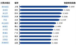 """中国""""智带""""初步形成 智能制造产业园主要分布于五大区域【组图】"""