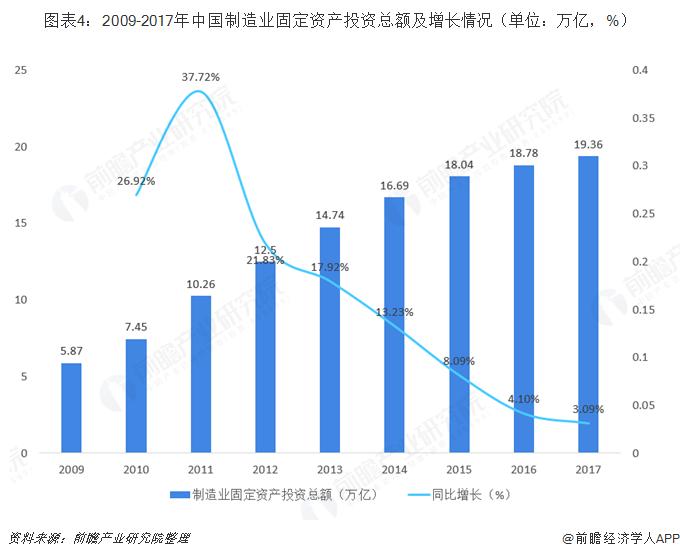 图表4:2009-2017年中国制造业固定资产投资总额及增长情况(单位:万亿,%)