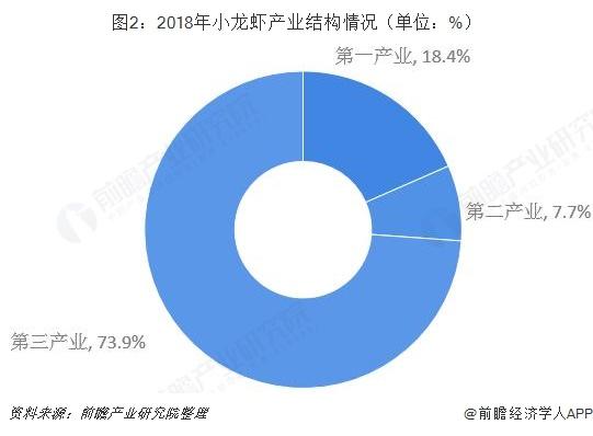 图2:2018年小龙虾产业结构情况(单位:%)