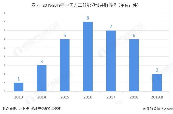 图7:2013-2019年中国人工智能领域并购情况(单位:件)
