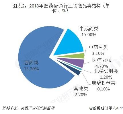 图表2:2018年医药流通行业销售品类结构(单位:%)