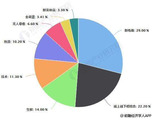 2018年中国新零售行业细分市场结构占比统计情况