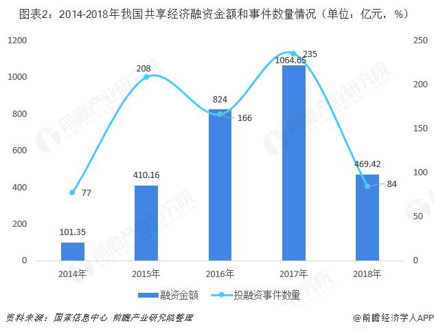 图表2:2014-2018年我国共享经济融资金额和事件数量情况(单位:亿元,%)