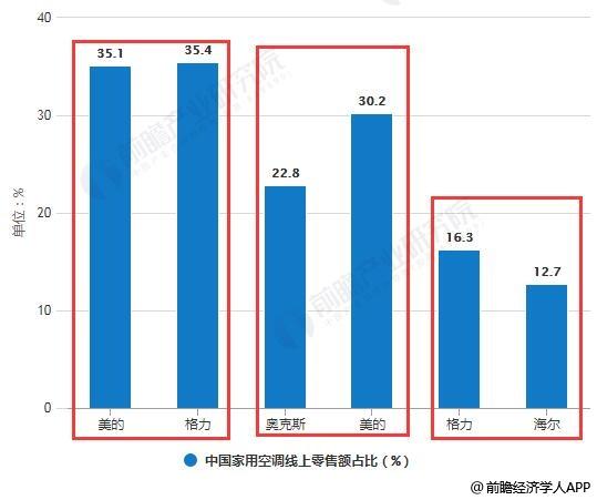 2019年Q1中国家用空调零售额占比对比情况