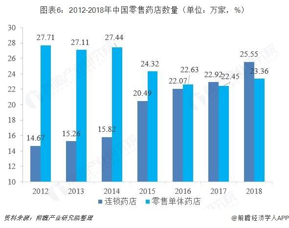 图表6:2012-2018年中国零售药店数量(单位:万家,%)