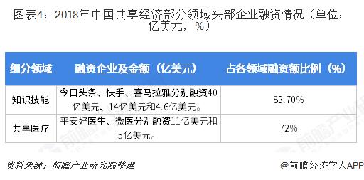 图表4:2018年中国共享经济部分领域头部企业融资情况(单位:亿美元,%)