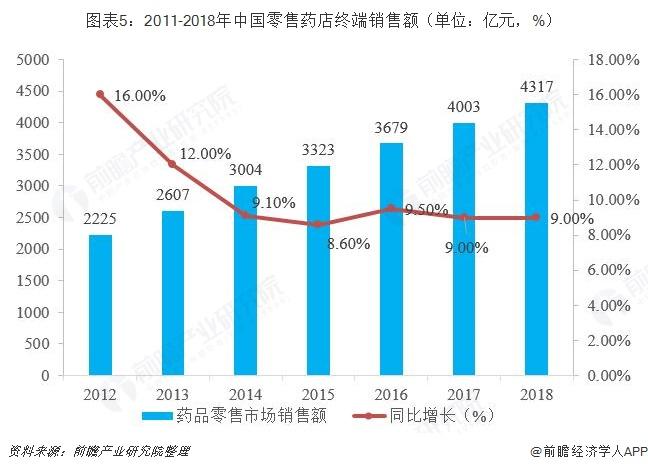 图表5:2011-2018年中国零售药店终端销售额(单位:亿元,%)