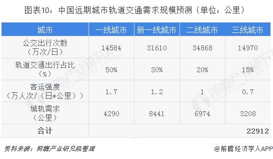 图表10:中国远期城市轨道交通需求规模预测(单位:公里)