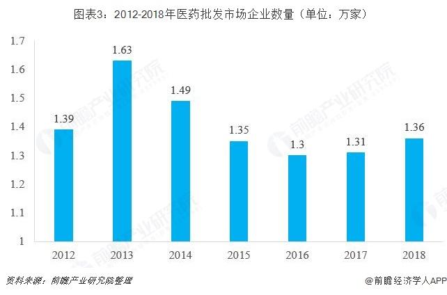 图表3:2012-2018年医药批发市场企业数量(单位:万家)