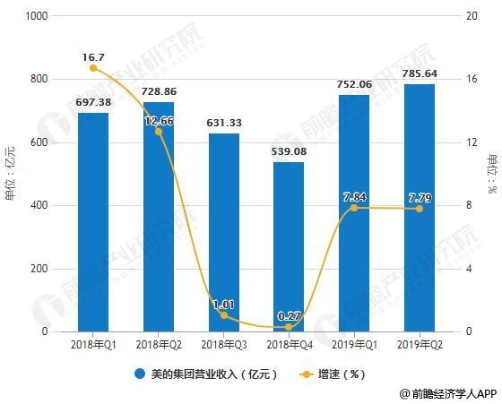 2018-2019年Q2美的集团营业收入、归属于上市企业股东净利润统计及增长情况