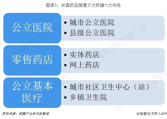 图表1:中国药品销售三大终端六大市场