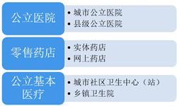 2019年上半年中国药品销售市场运行情况分析 公立医院终端依旧占据主导地位