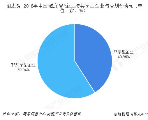 """图表5:2018年中国""""独角兽""""企业按共享型企业与否划分情况(单位:家,%)"""