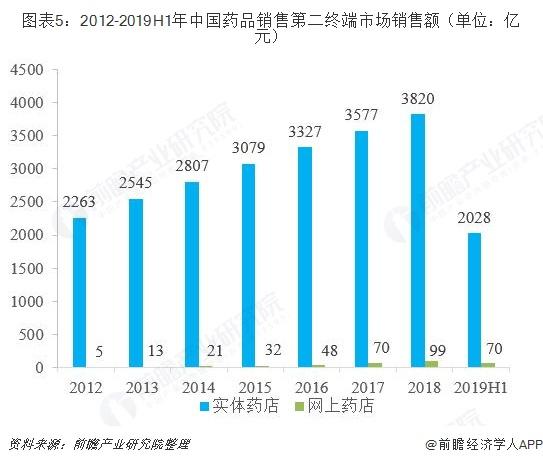 图表5:2012-2019H1年中国药品销售第二终端市场销售额(单位:亿元)
