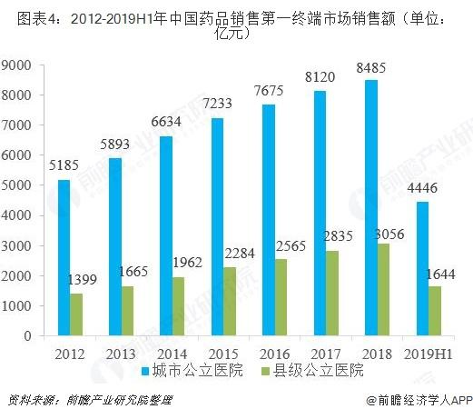 图表4:2012-2019H1年中国药品销售第一终端市场销售额(单位:亿元)