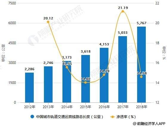 2012-2018年中国城市轨道交通运营线路总长度统计及增长情况