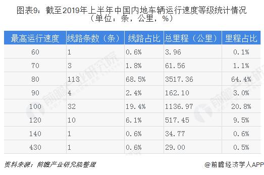 图表9:截至2019年上半年中国内地车辆运行速度等级统计情况(单位:条,公里,%)