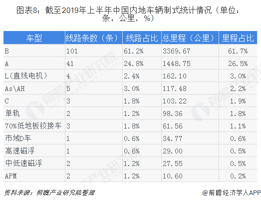 图表8:截至2019年上半年中国内地车辆制式统计情况(单位:条,公里,%)