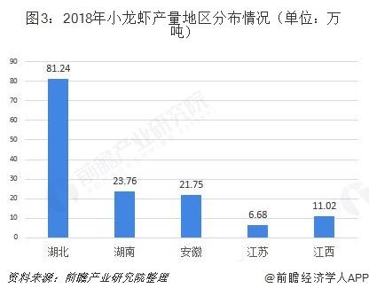 图3:2018年小龙虾产量地区分布情况(单位:万吨)