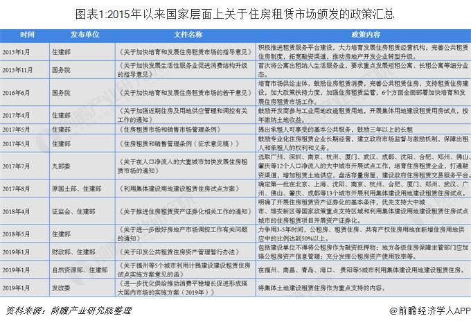 图表1:2015年以来国家层面上关于住房租赁市场颁发的政策汇总