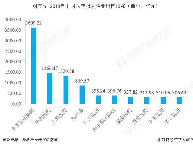 图表4:2018年中国医药批发企业销售10强(单位:亿元)