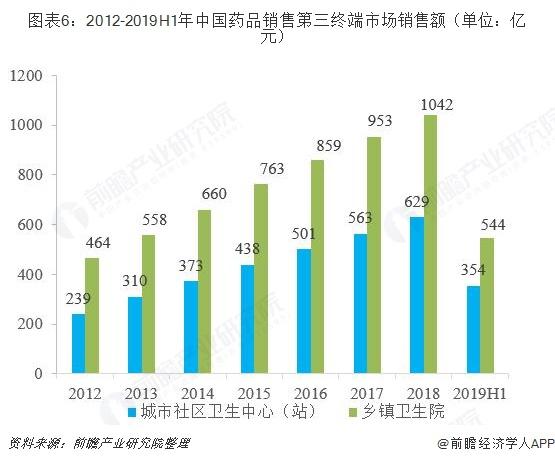 图表6:2012-2019H1年中国药品销售第三终端市场销售额(单位:亿元)