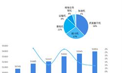 2018年中国战斗机行业发展现状与市场趋势 轻型战机占主导地位【组图】
