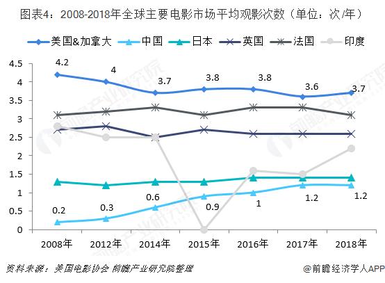 图表4:2008-2018年全球主要电影市场平均观影次数(单位:次/年)