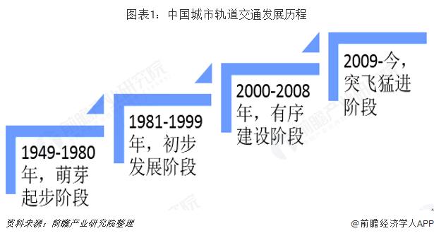 图表1:中国城市轨道交通发展历程