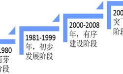 2019年上半年中国内地<em>城市</em>轨道交通行业市场规模与发展前景分析 未来城轨需求超过2万公里