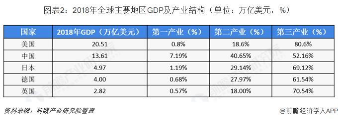 图表2:2018年全球主要地区GDP及产业结构(单位:万亿美元,%)