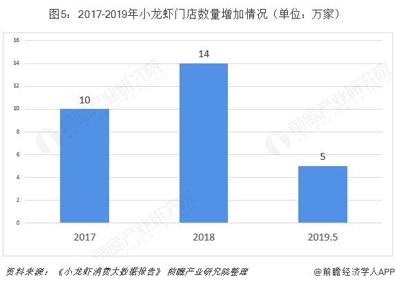 图5:2017-2019年小龙虾门店数量增加情况(单位:万家)