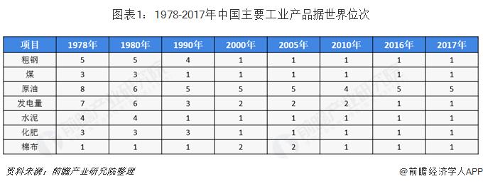 图表1:1978-2017年中国主要工业产品据世界位次