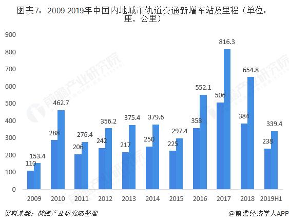 图表7:2009-2019年中国内地城市轨道交通新增车站及里程(单位:座,公里)