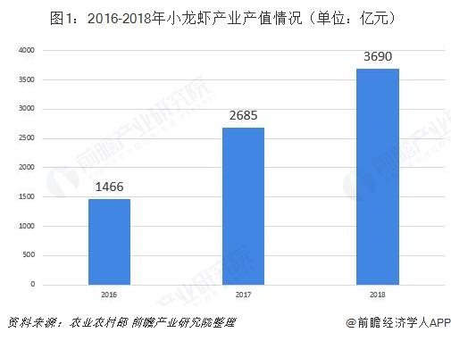 图1:2016-2018年小龙虾产业产值情况(单位:亿元)